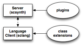 Plugins are for the audio synthesis server; classes are to extend the language.